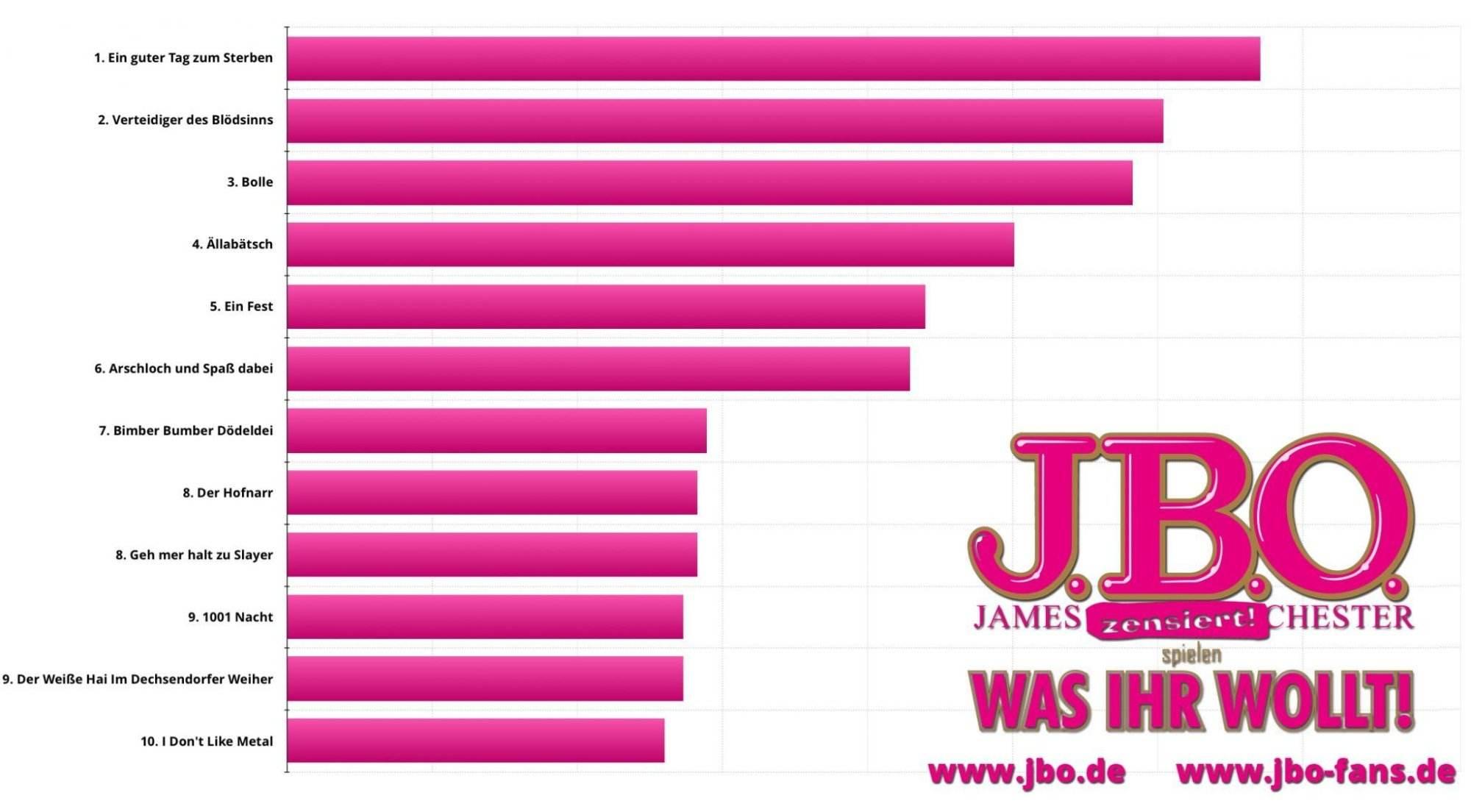 Ihr habt gewählt: Diese 12 Songs sind die Top 10 der beliebtesten J.B.O. Songs